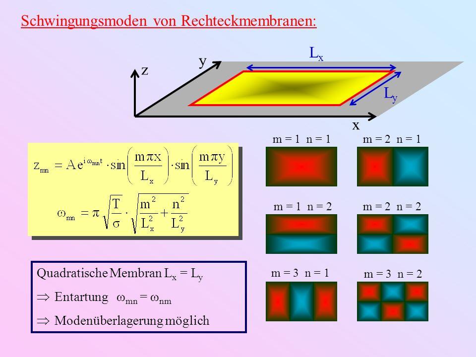 Schwingungsmoden von Rechteckmembranen: