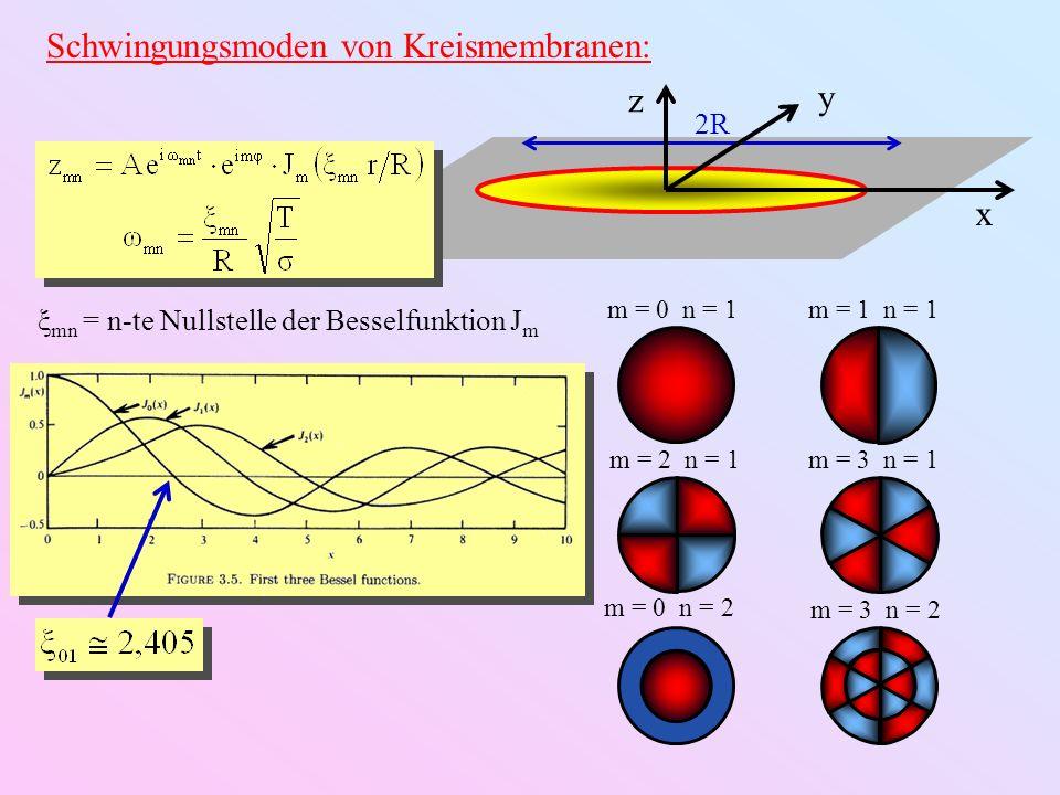 Schwingungsmoden von Kreismembranen:
