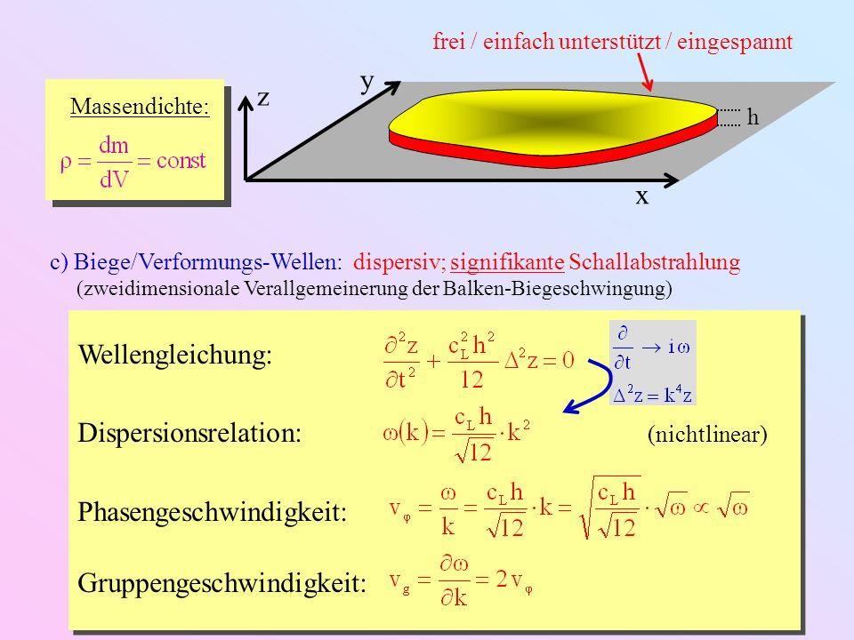 Dispersionsrelation: (nichtlinear) Phasengeschwindigkeit: