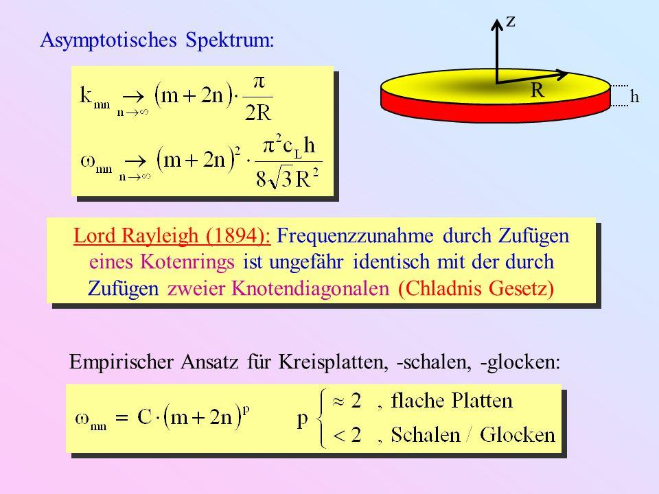 Asymptotisches Spektrum: