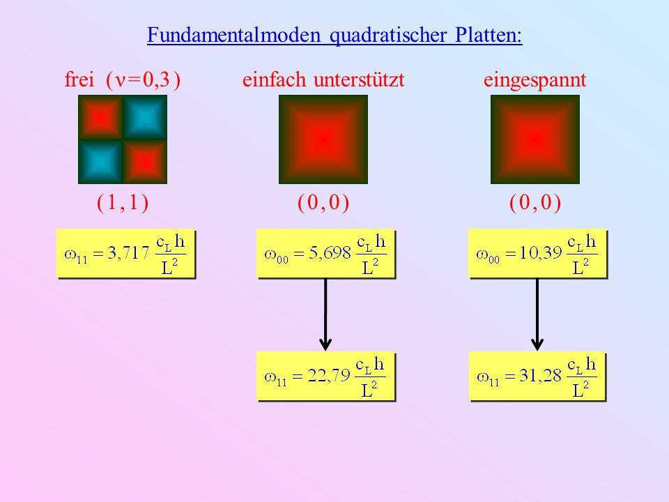 Fundamentalmoden quadratischer Platten: