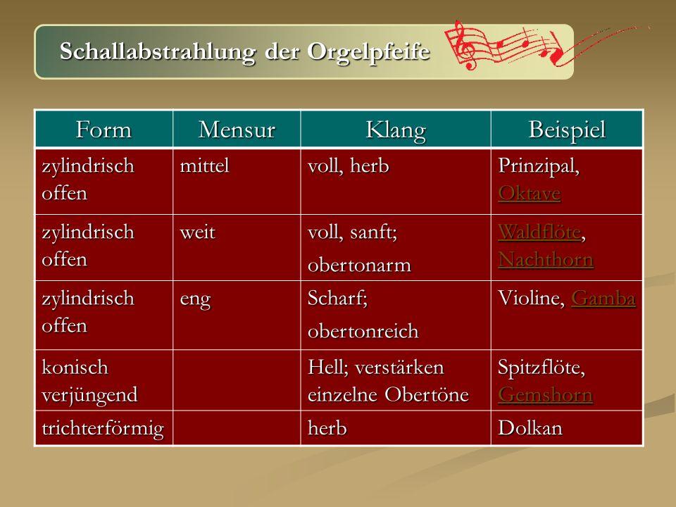 Schallabstrahlung der Orgelpfeife