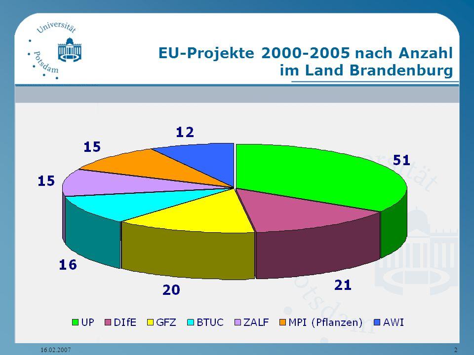 EU-Projekte 2000-2005 nach Anzahl im Land Brandenburg