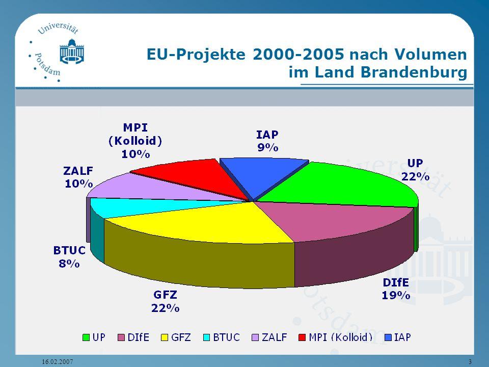 EU-Projekte 2000-2005 nach Volumen im Land Brandenburg