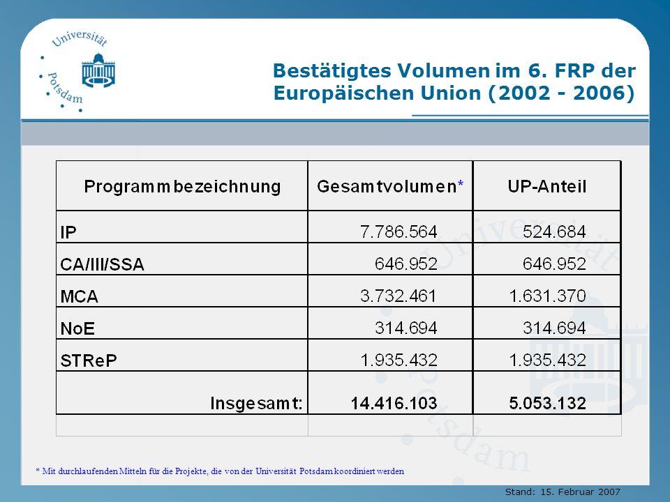 Bestätigtes Volumen im 6. FRP der Europäischen Union (2002 - 2006)
