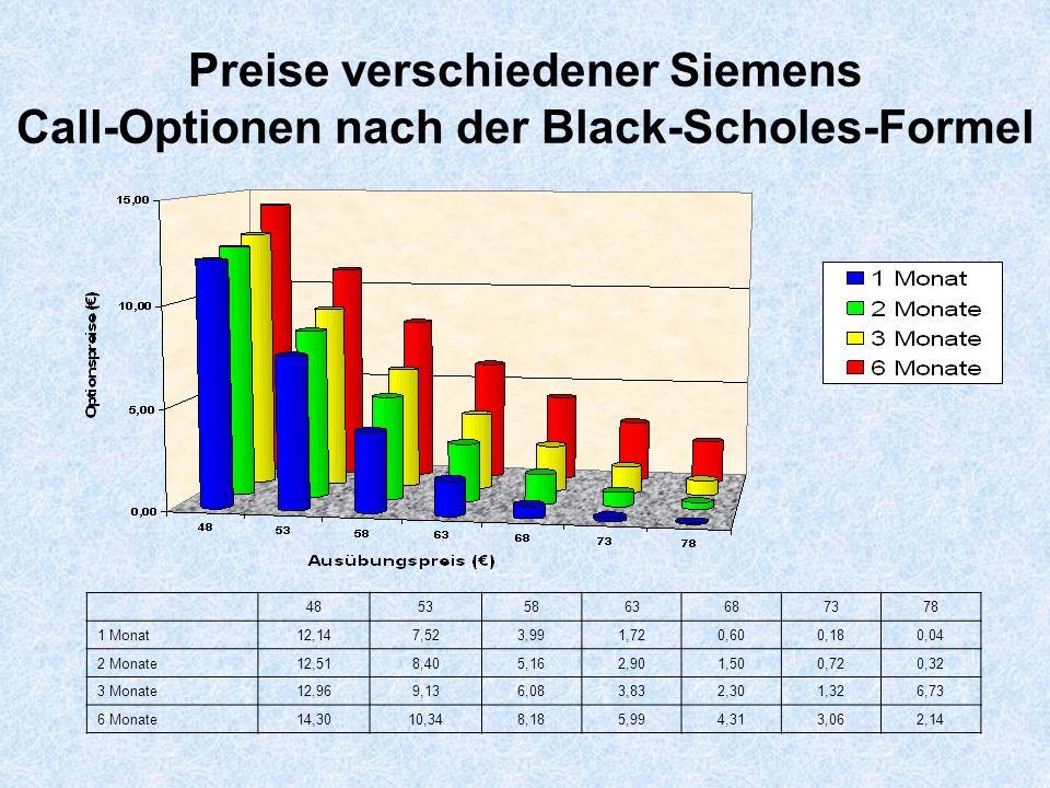 Preise verschiedener Siemens Call-Optionen nach der Black-Scholes-Formel