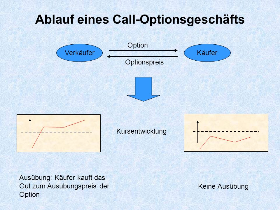 Ablauf eines Call-Optionsgeschäfts