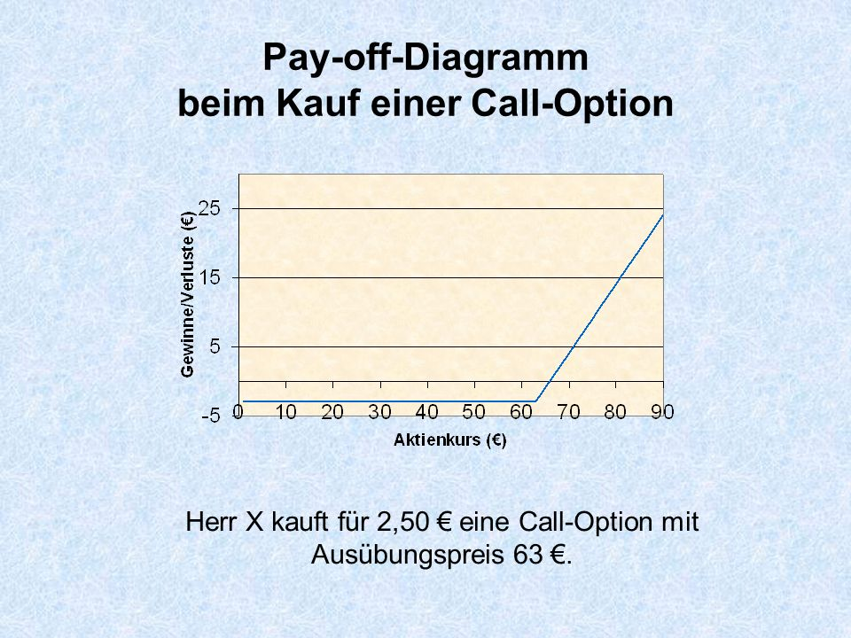 Pay-off-Diagramm beim Kauf einer Call-Option