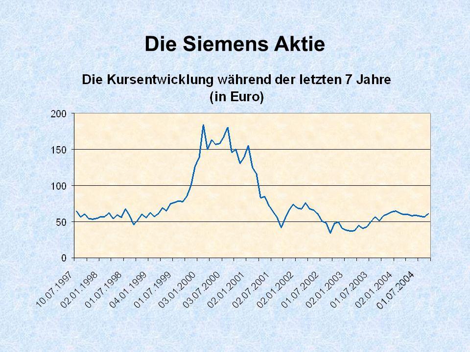 Die Siemens Aktie