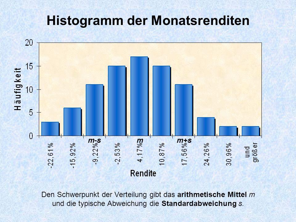 Histogramm der Monatsrenditen