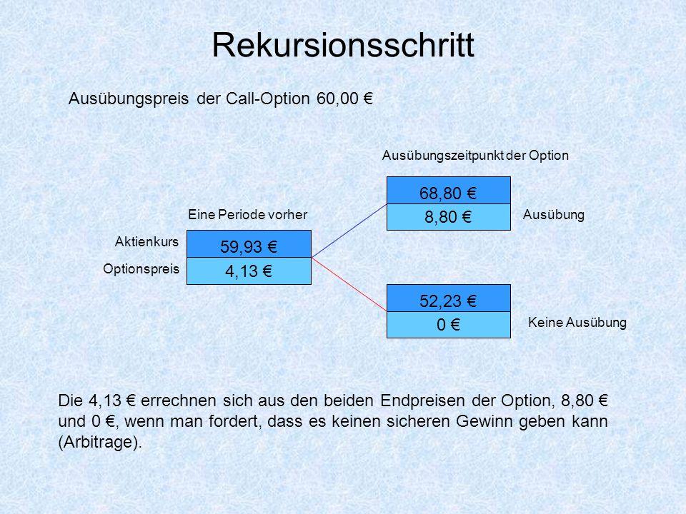 Rekursionsschritt Ausübungspreis der Call-Option 60,00 € 68,80 €