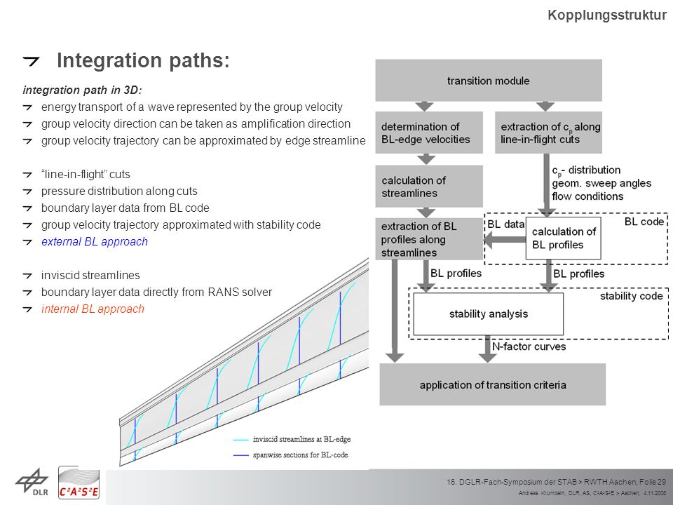 Integration paths: Kopplungsstruktur integration path in 3D: