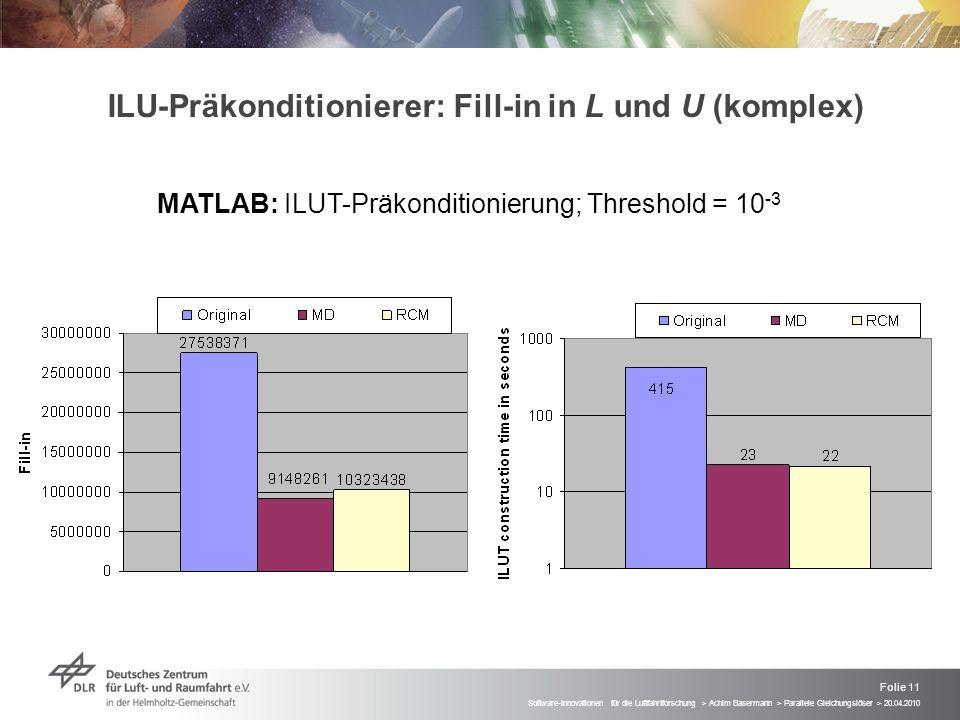 ILU-Präkonditionierer: Fill-in in L und U (komplex)