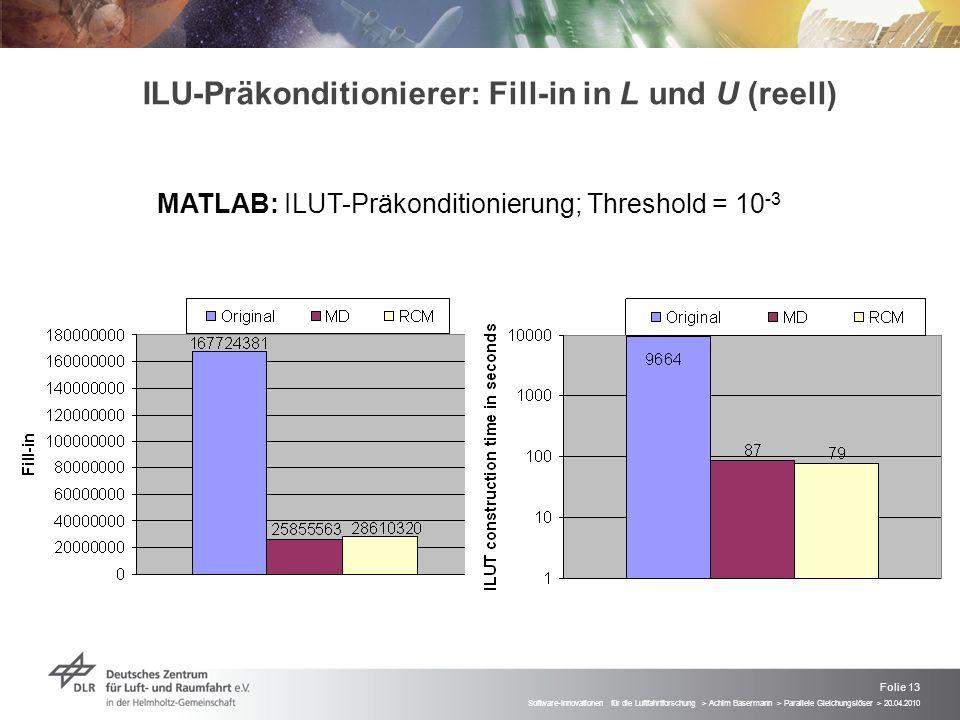 ILU-Präkonditionierer: Fill-in in L und U (reell)