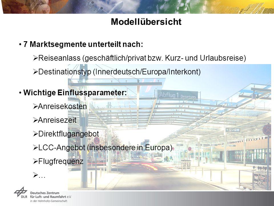 Modellübersicht 7 Marktsegmente unterteilt nach: