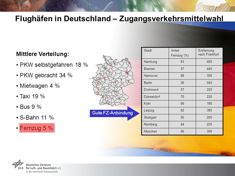 Flughäfen in Deutschland – Zugangsverkehrsmittelwahl