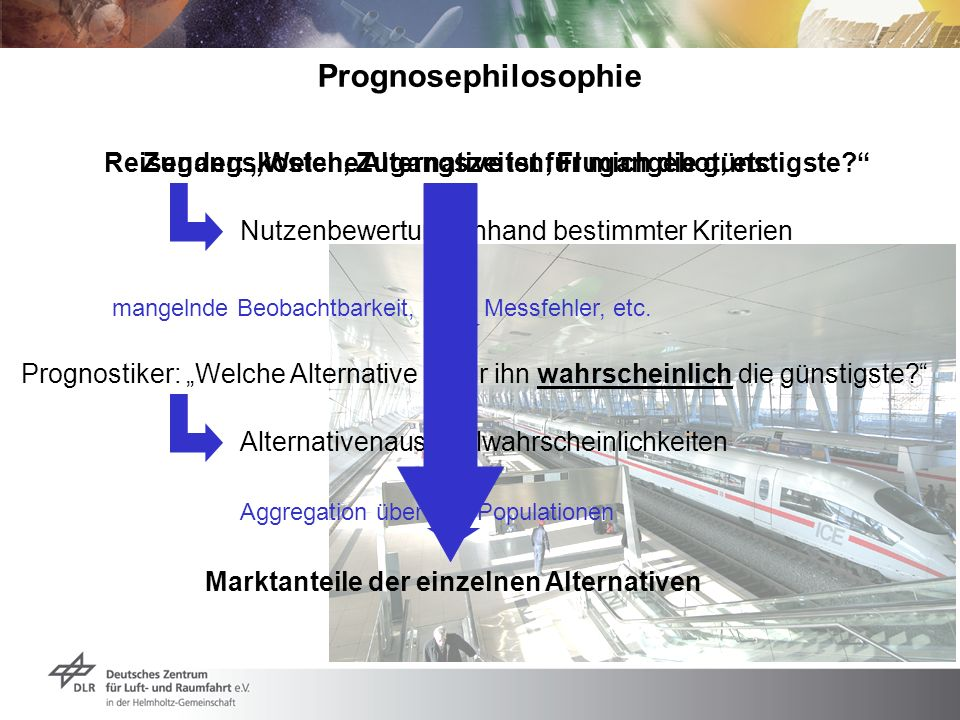 Prognosephilosophie Zugangskosten, Zugangszeiten, Flugangebot, etc.