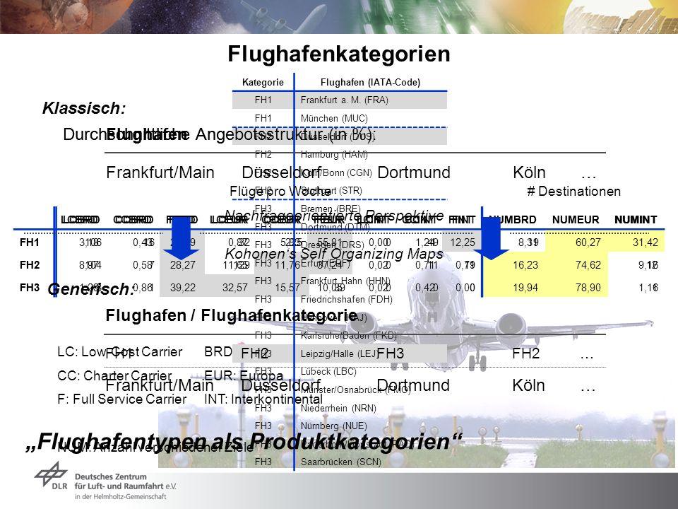 Flughafen (IATA-Code)