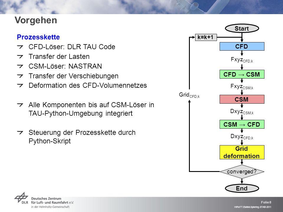 Vorgehen Prozesskette CFD-Löser: DLR TAU Code Transfer der Lasten