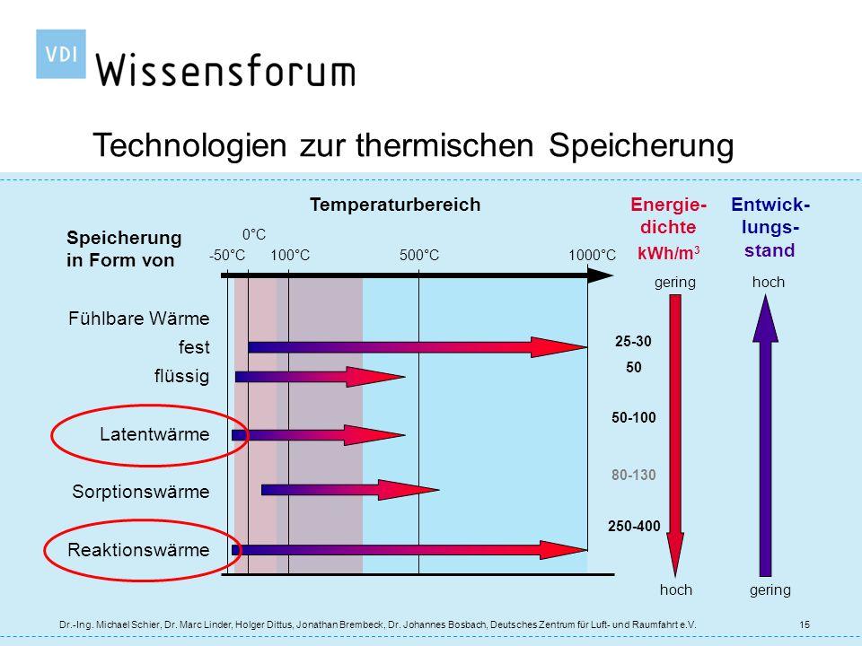 Technologien zur thermischen Speicherung