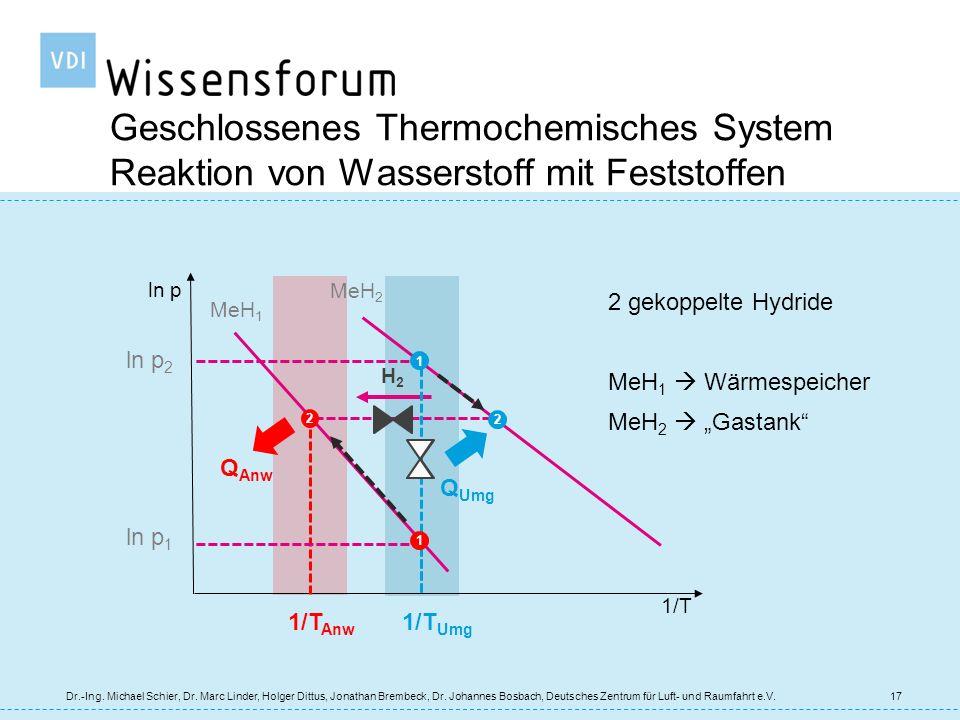 Geschlossenes Thermochemisches System Reaktion von Wasserstoff mit Feststoffen