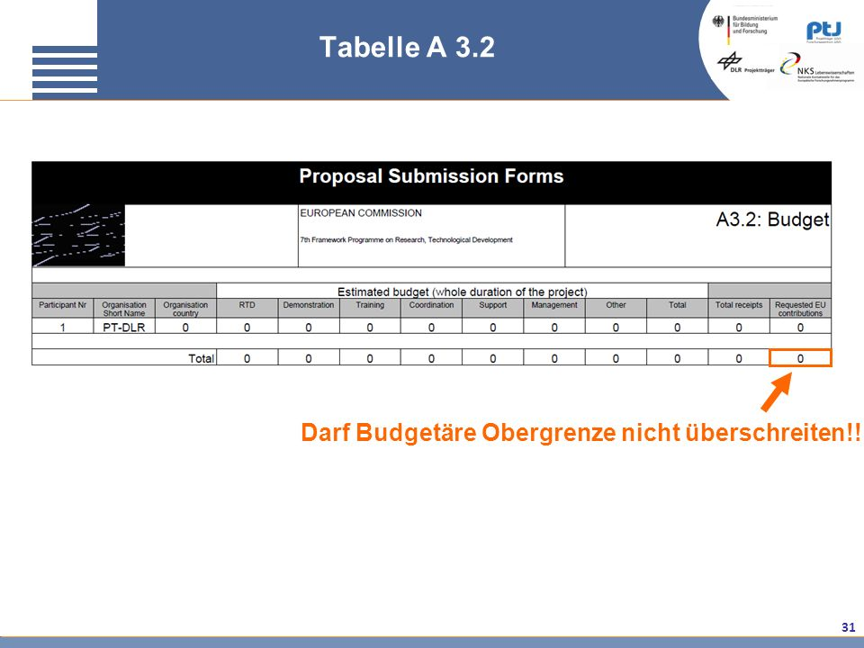 Tabelle A 3.2 Darf Budgetäre Obergrenze nicht überschreiten!!