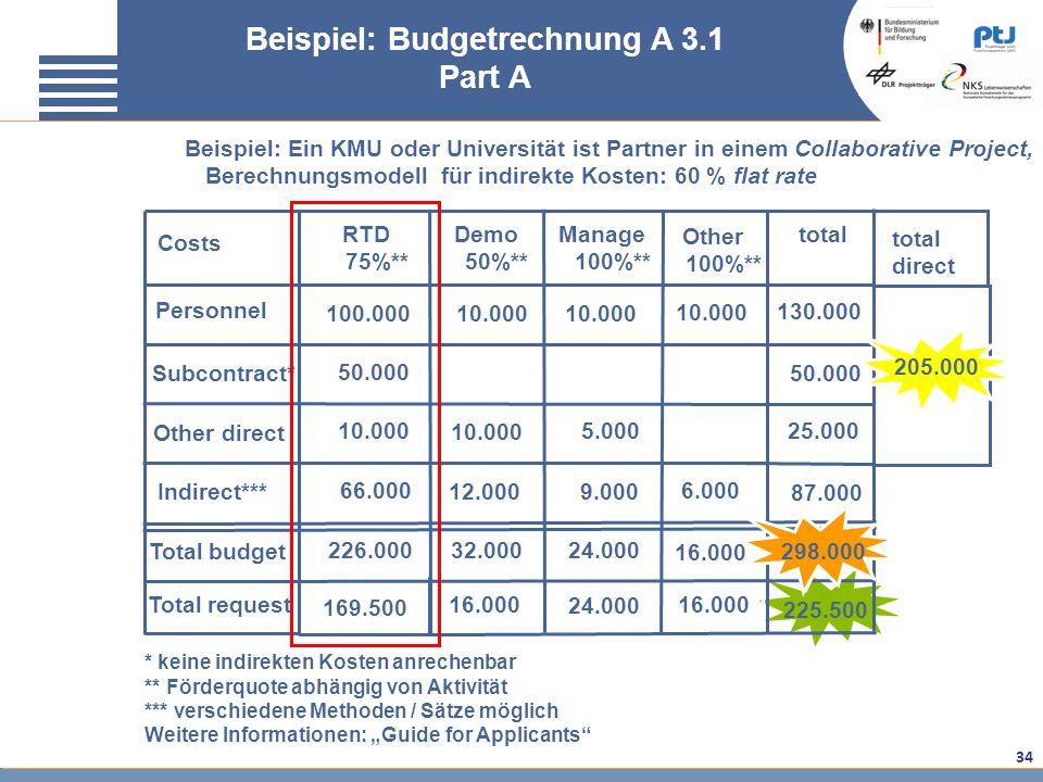Beispiel: Budgetrechnung A 3.1