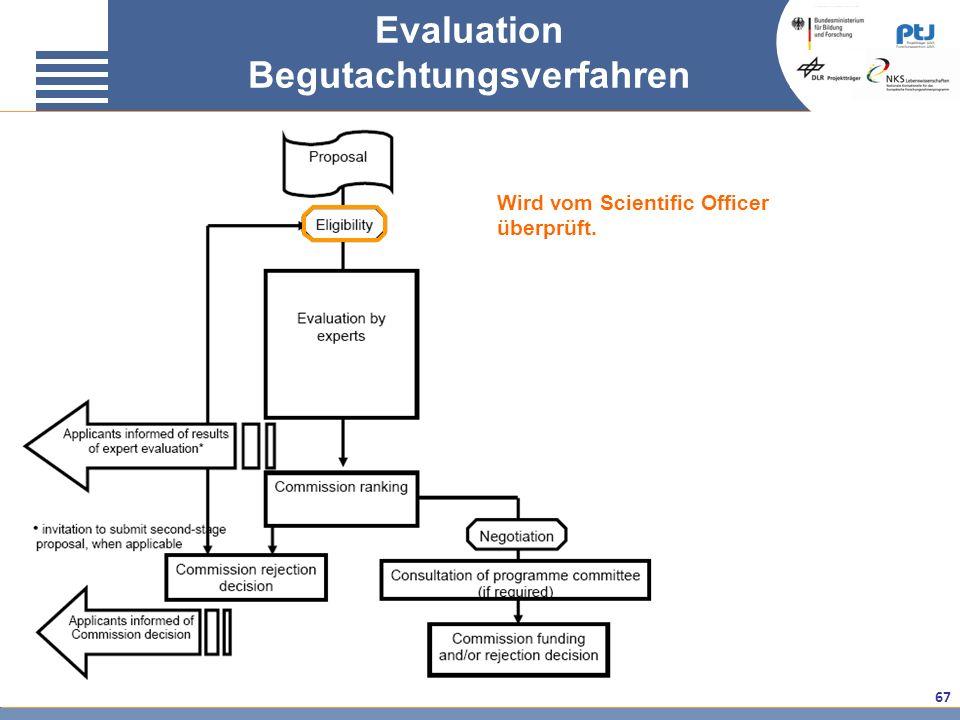 Evaluation Begutachtungsverfahren