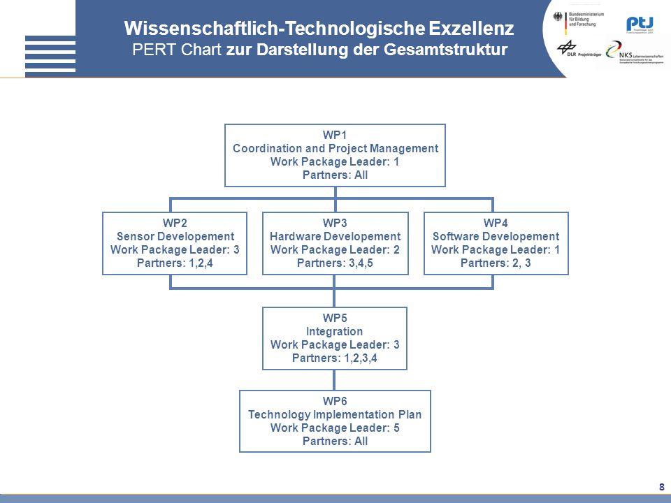 Wissenschaftlich-Technologische Exzellenz PERT Chart zur Darstellung der Gesamtstruktur