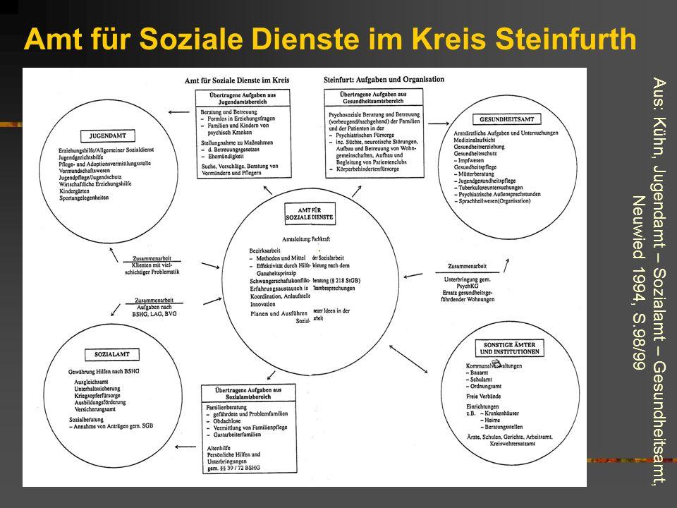 Amt für Soziale Dienste im Kreis Steinfurth