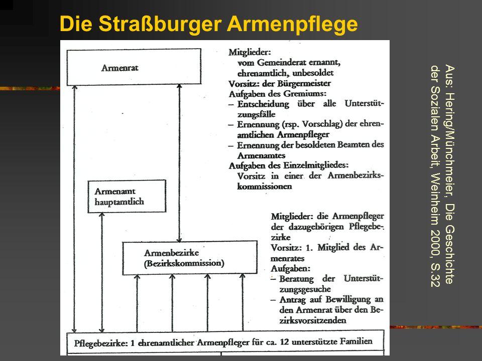 Die Straßburger Armenpflege
