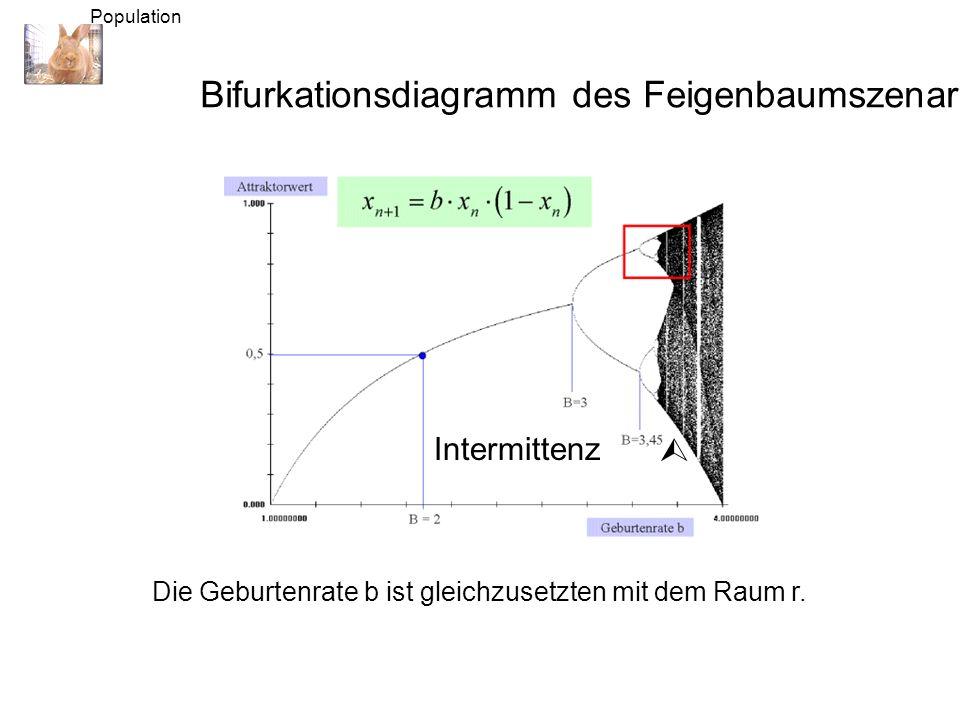 Bifurkationsdiagramm des Feigenbaumszenarios