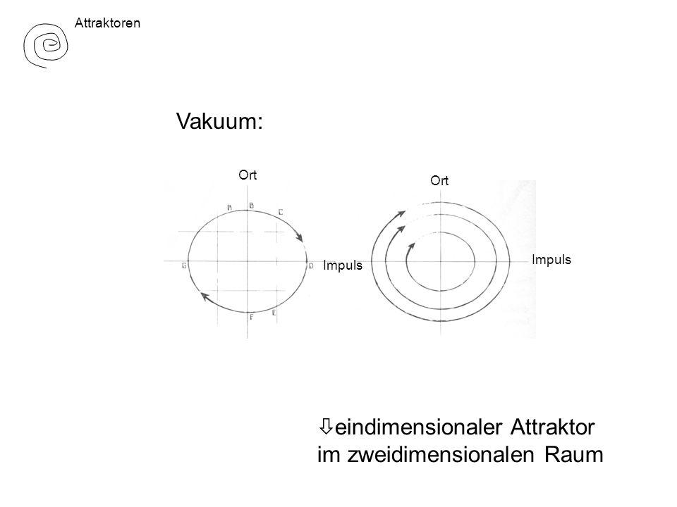 eindimensionaler Attraktor im zweidimensionalen Raum