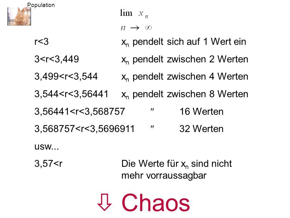  Chaos r<3 xn pendelt sich auf 1 Wert ein