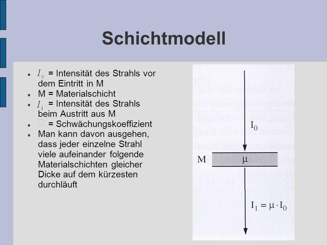 Schichtmodell = Intensität des Strahls vor dem Eintritt in M