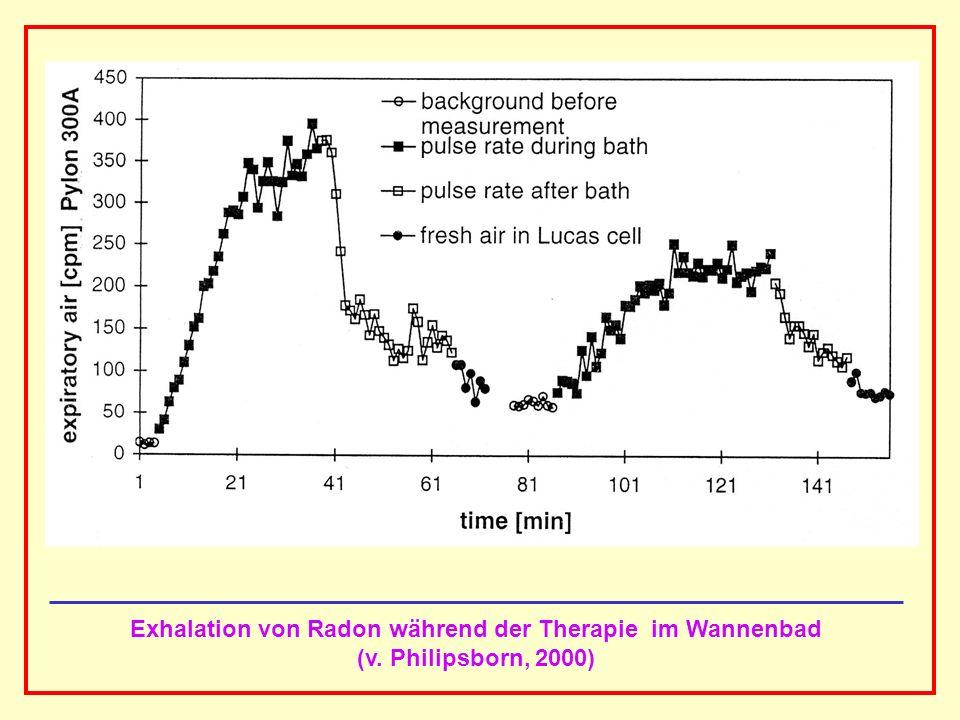 Exhalation von Radon während der Therapie im Wannenbad