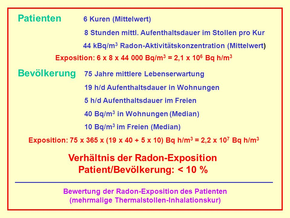 Verhältnis der Radon-Exposition Patient/Bevölkerung: < 10 %