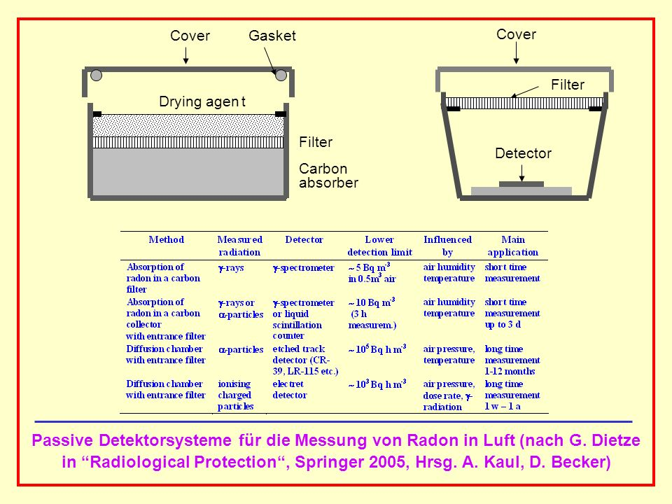 in Radiological Protection , Springer 2005, Hrsg. A. Kaul, D. Becker)