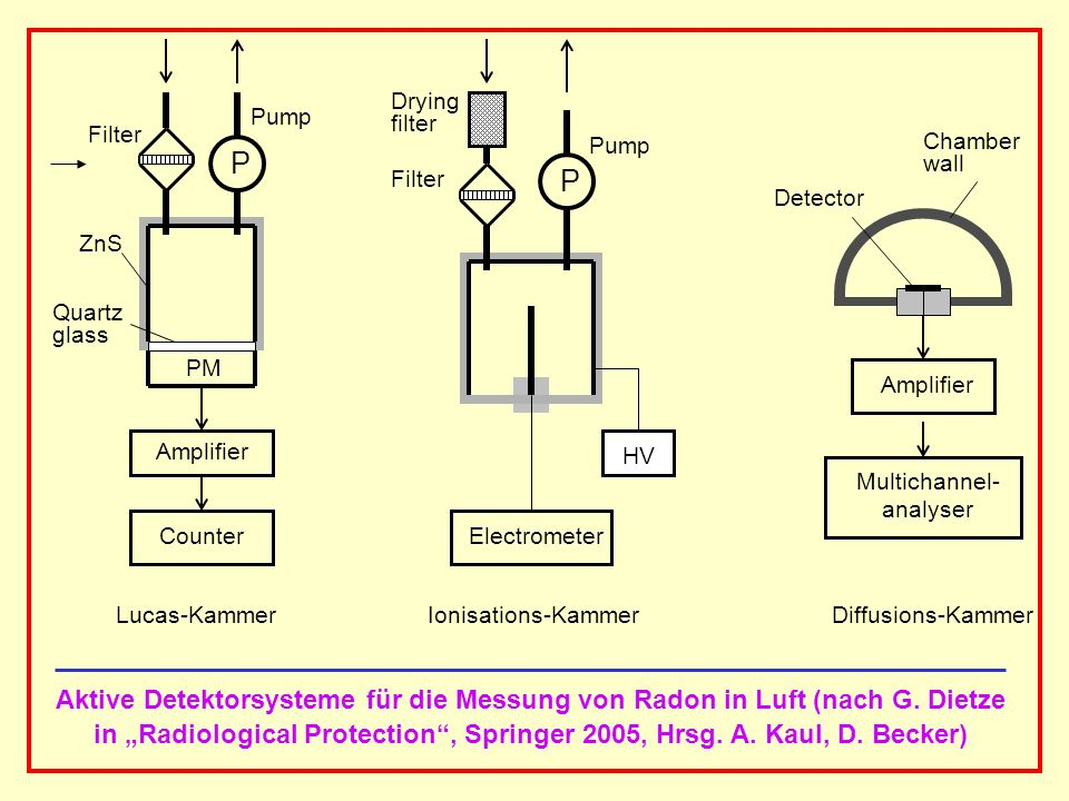 "in ""Radiological Protection , Springer 2005, Hrsg. A. Kaul, D. Becker)"