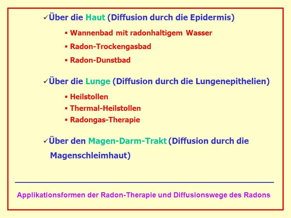 Applikationsformen der Radon-Therapie und Diffusionswege des Radons