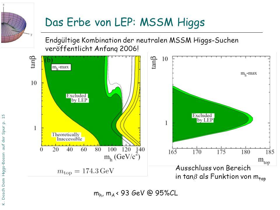 Das Erbe von LEP: MSSM Higgs