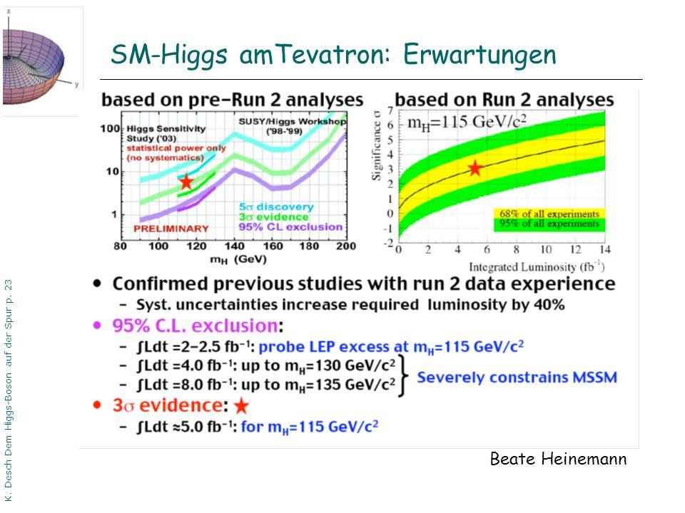SM-Higgs amTevatron: Erwartungen