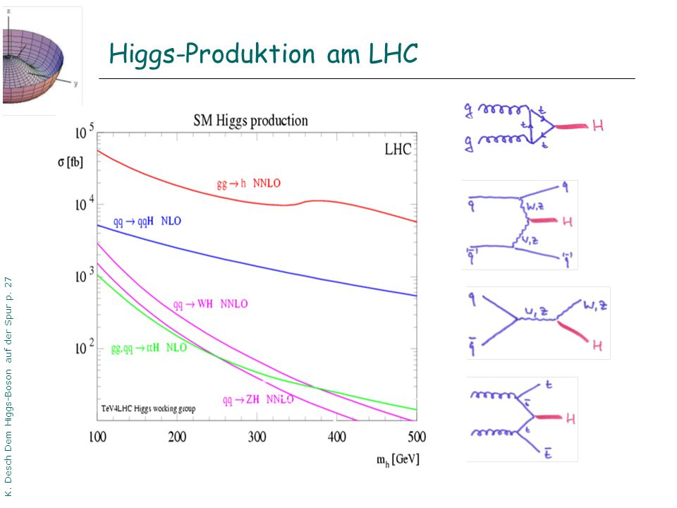 Higgs-Produktion am LHC