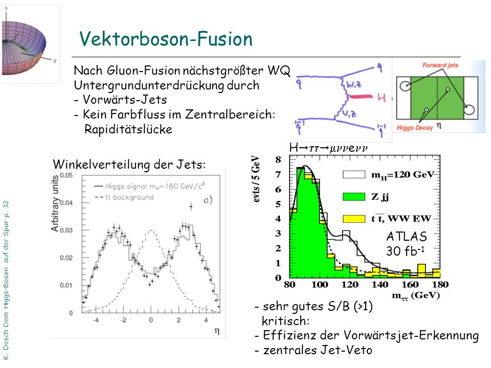 K. Desch Dem Higgs-Boson auf der Spur p. 32