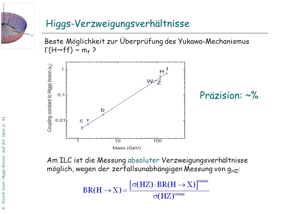 Higgs-Verzweigungsverhältnisse