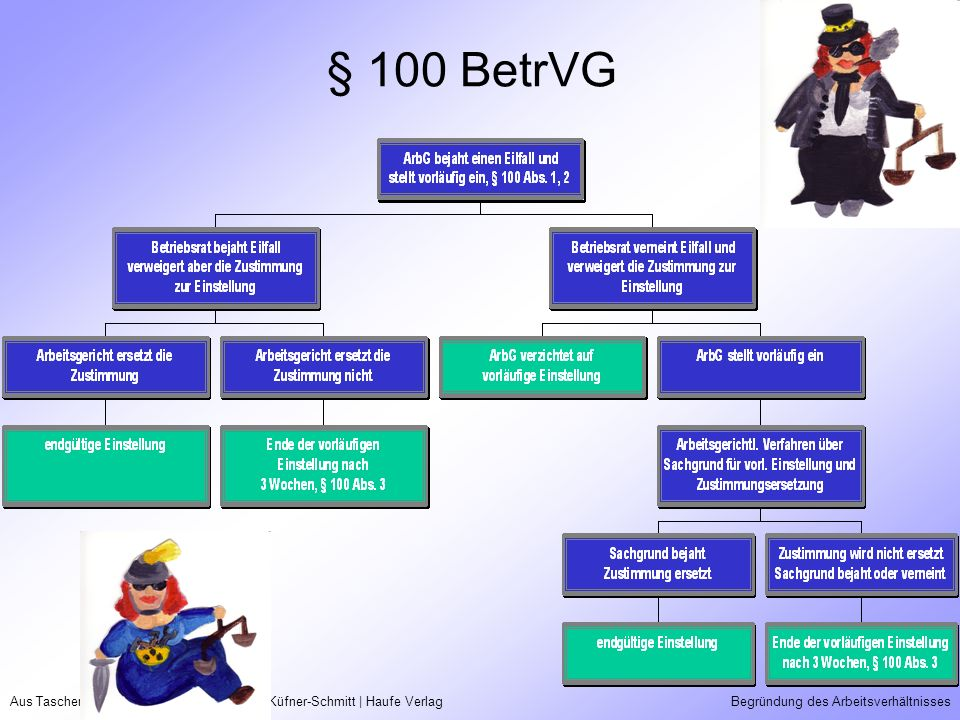 § 100 BetrVG Aus Taschenguide Recht | Prof.Dr. Irmgard Küfner-Schmitt | Haufe Verlag.