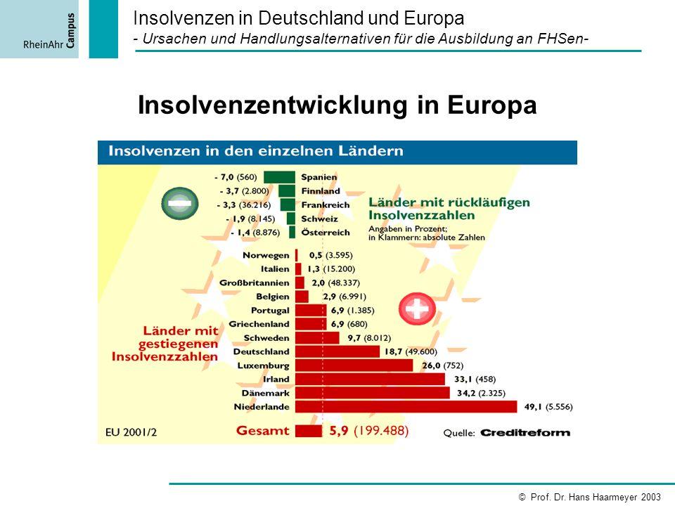 Insolvenzentwicklung in Europa