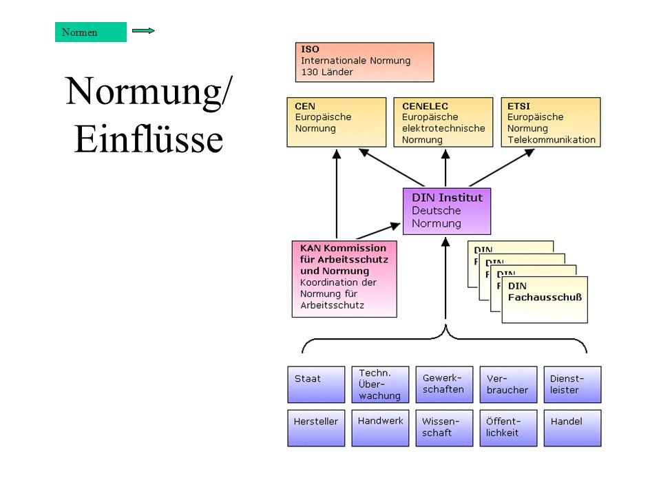 Normen Normung/ Einflüsse