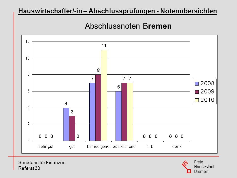 Abschlussnoten Bremen