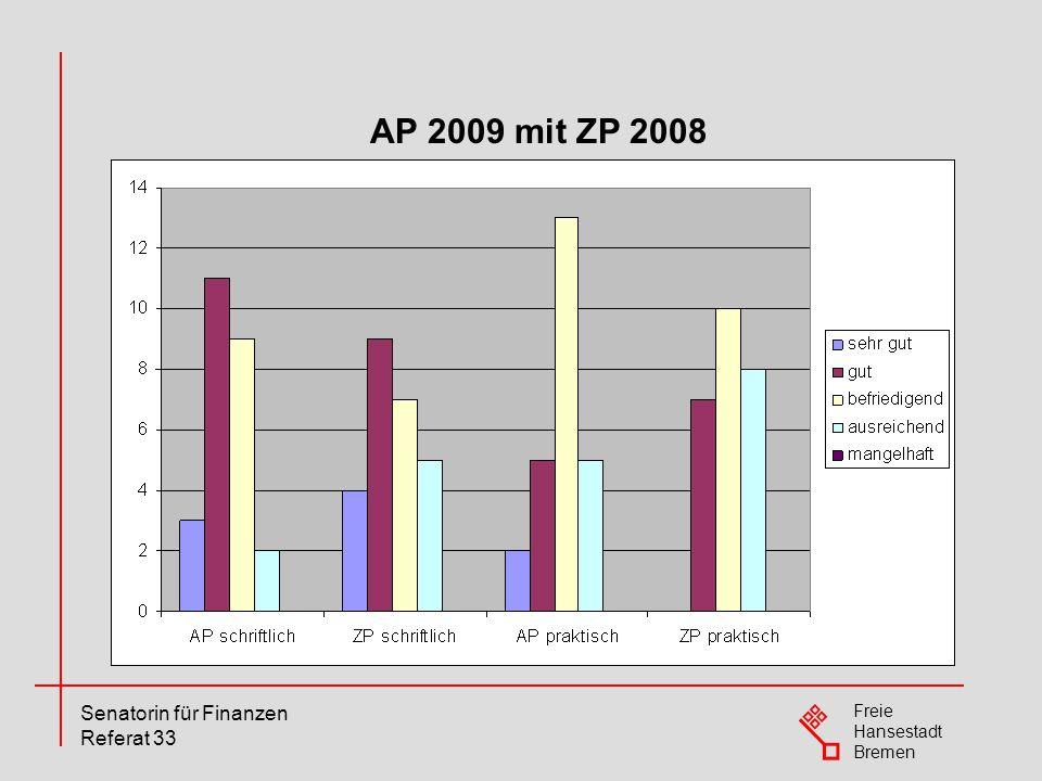 AP 2009 mit ZP 2008